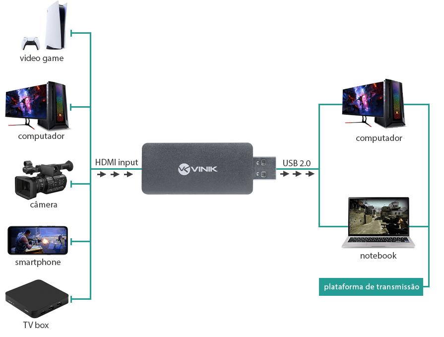 Imagem ilustrando as possíveis conexões entre diferentes dispositivos com a placa de captura portátil VINIK